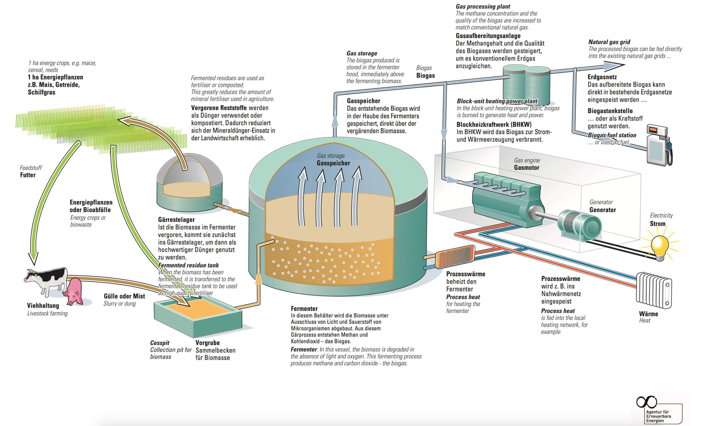 How Can Natural Gas Be Used To Produce Energy
