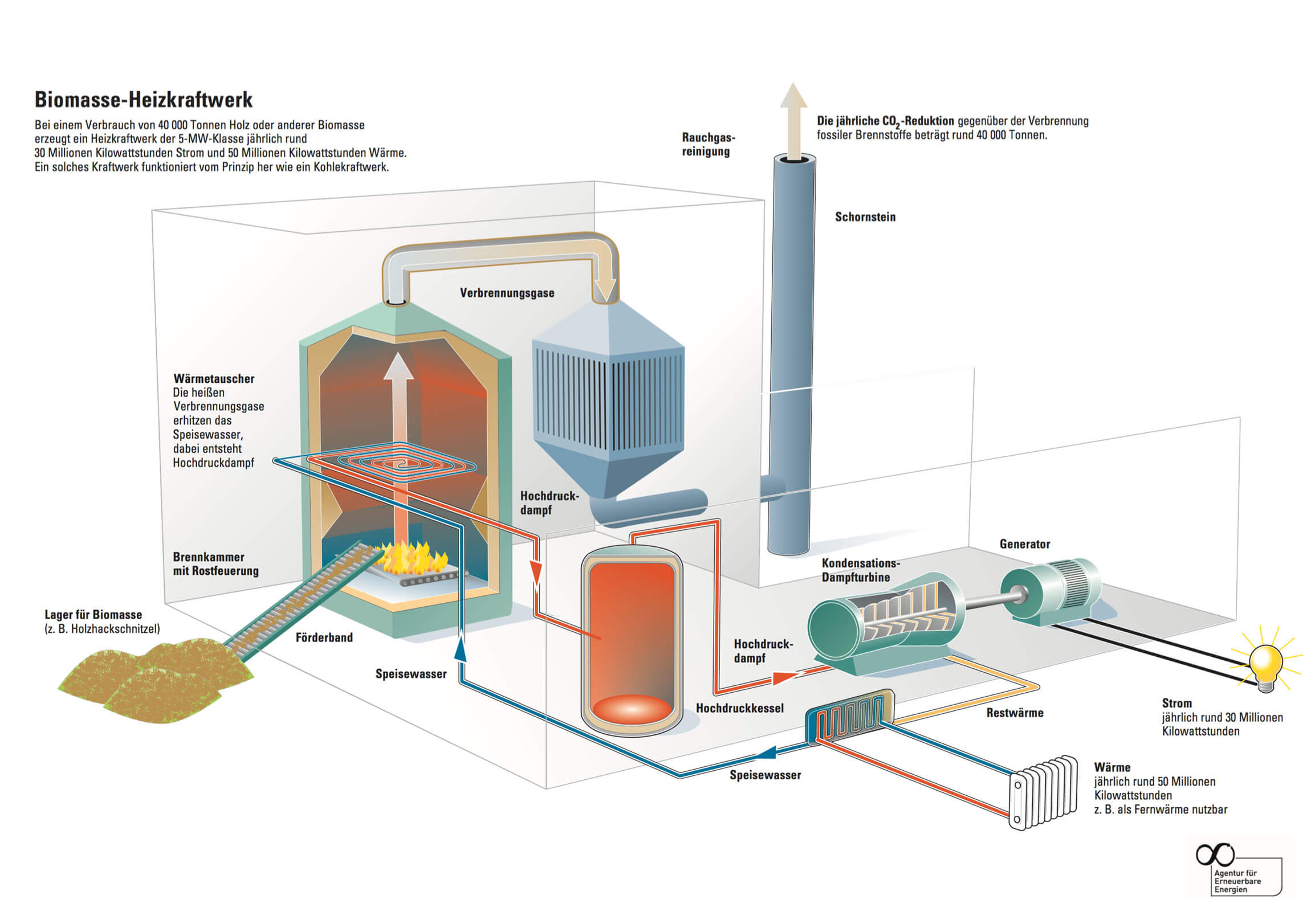 Biomass Neue Energien Forum Feldheim Power Plant Diagrams Process Please Send Your Specific Inquiry To Our Team